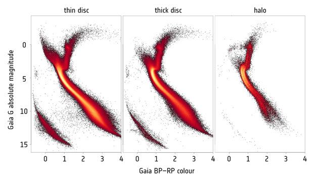 27 The Axes On A Hertzsprung Russell Hr Diagram Represent
