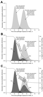 Thumbnail of Schematic modification of PIR2. A) Generation interval time distributions of index and secondary cases, from the moment of exposure of the notified index case. PIR2 is represented by the area under the second generation interval distribution, which is 1 in the absence of notification/intervention. B) PIR1 and PIR2 values when index cases are notified and stopped together with their secondary cases, according to a time distribution. C) How PIR values in panel B are modified by 40% un