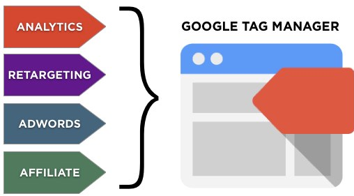 Image result for Dynamic tag manager vs  Google tag manager