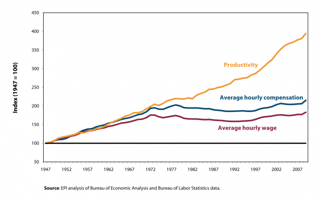 http://www.nakedcapitalism.com/wp-content/uploads/2013/08/Worker-Productivity-Annual-Wage-Compensation.png