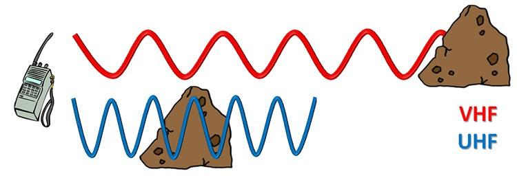 Comportamiento de las ondas de VHF y UHF