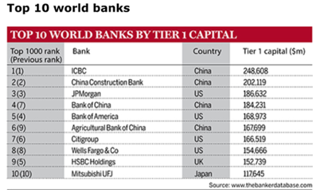 The Banker global rankings.
