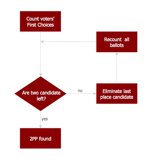basic flowchart images