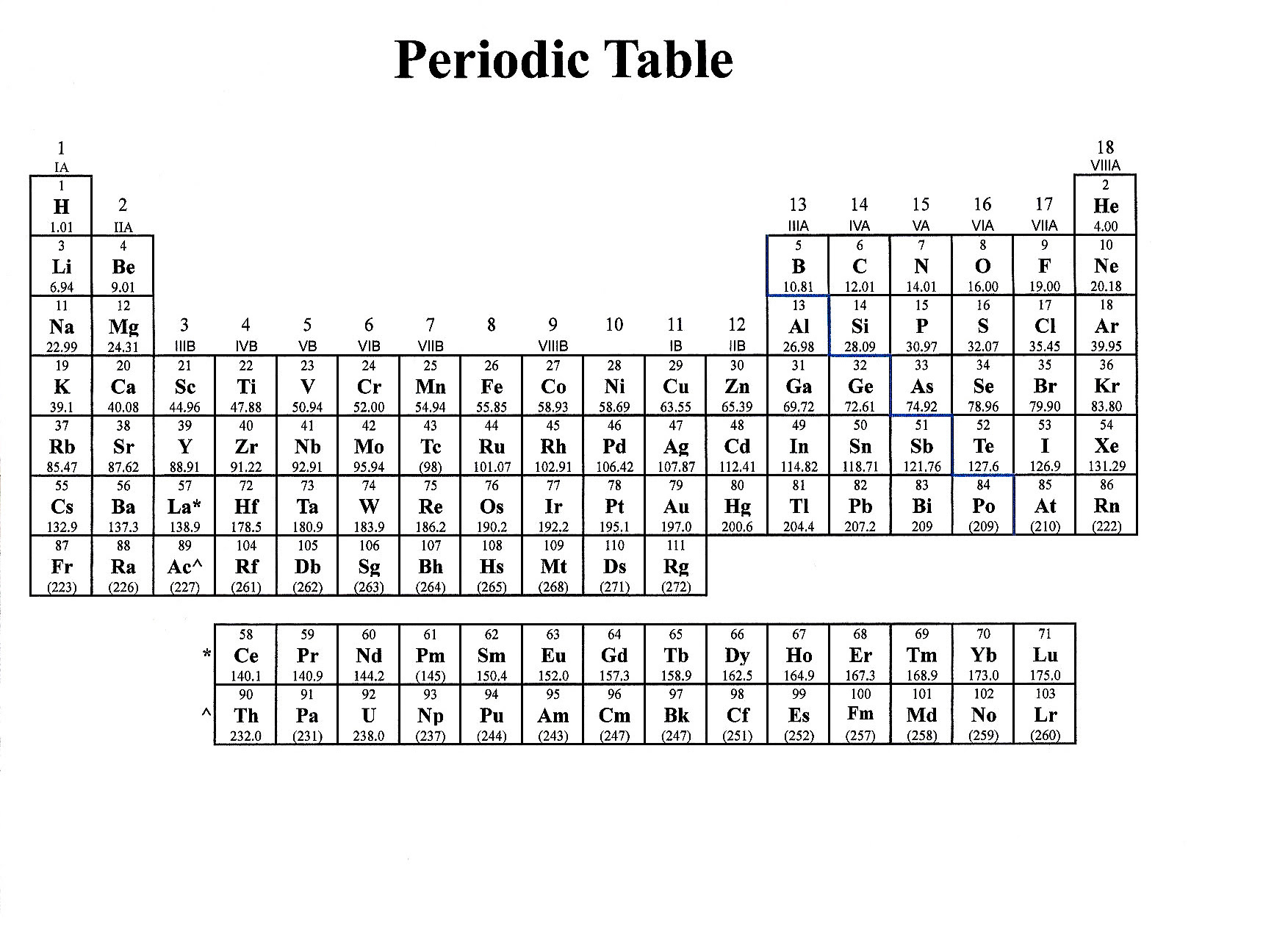 This is an image of Trust Printable Periodic Table