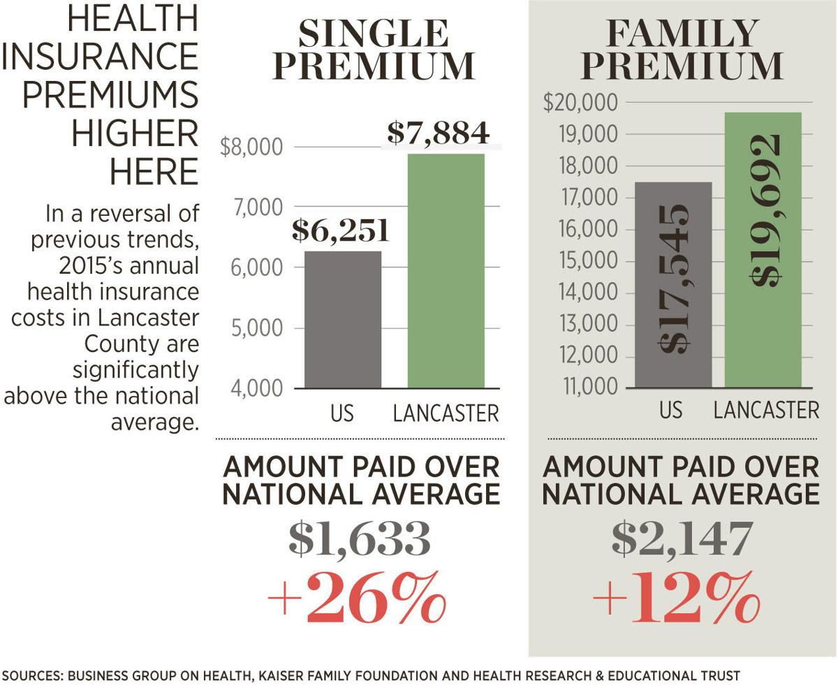 Health insurance update: Lancaster County employer costs ...