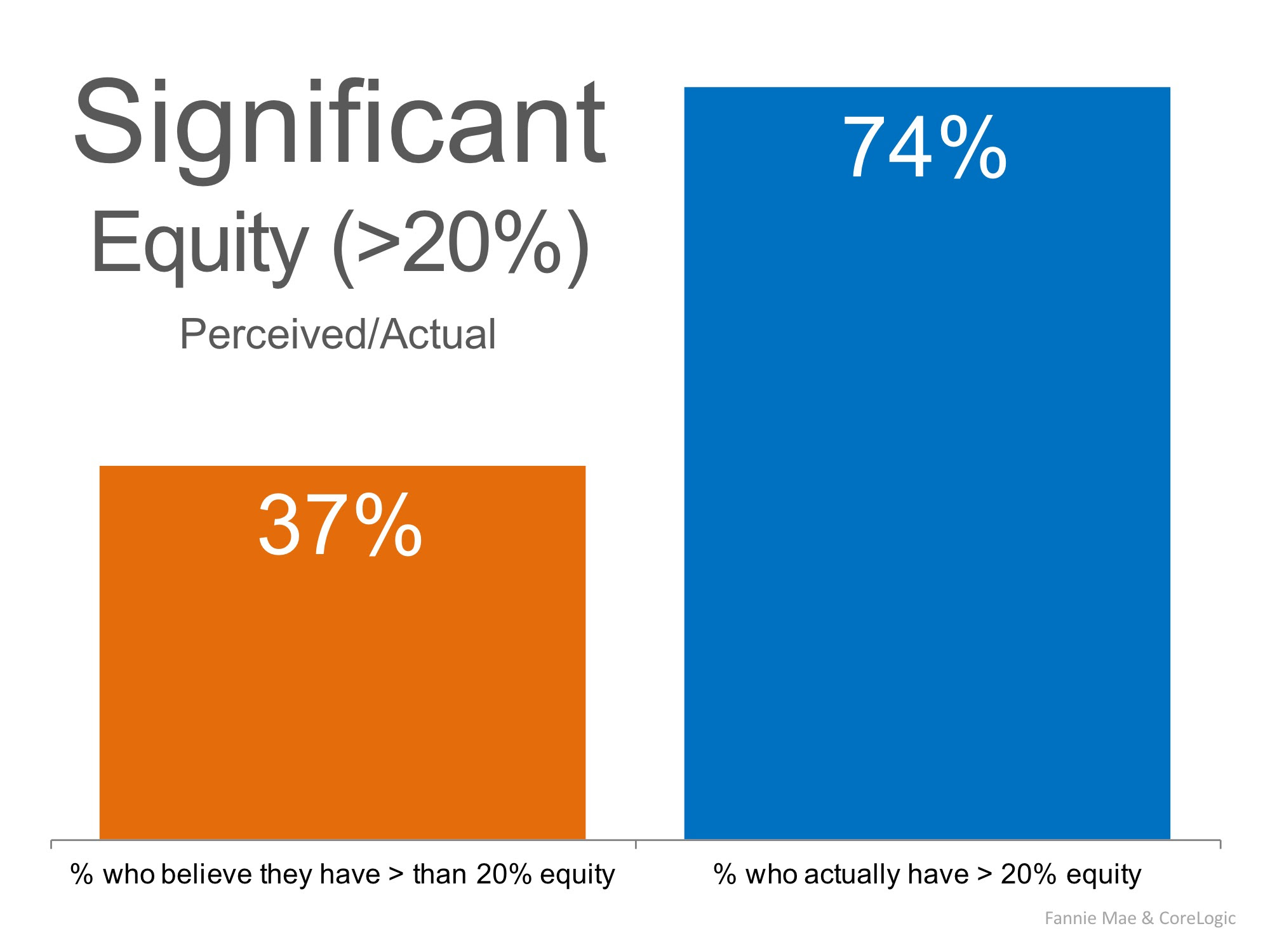 Do Homeowners Realize Their Equity Position Has Changed? | MyKCM