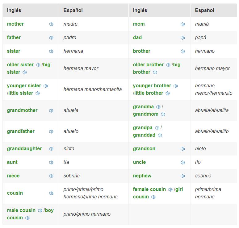 El árbol Genealógico En Inglés Todos Los Integrantes 2018