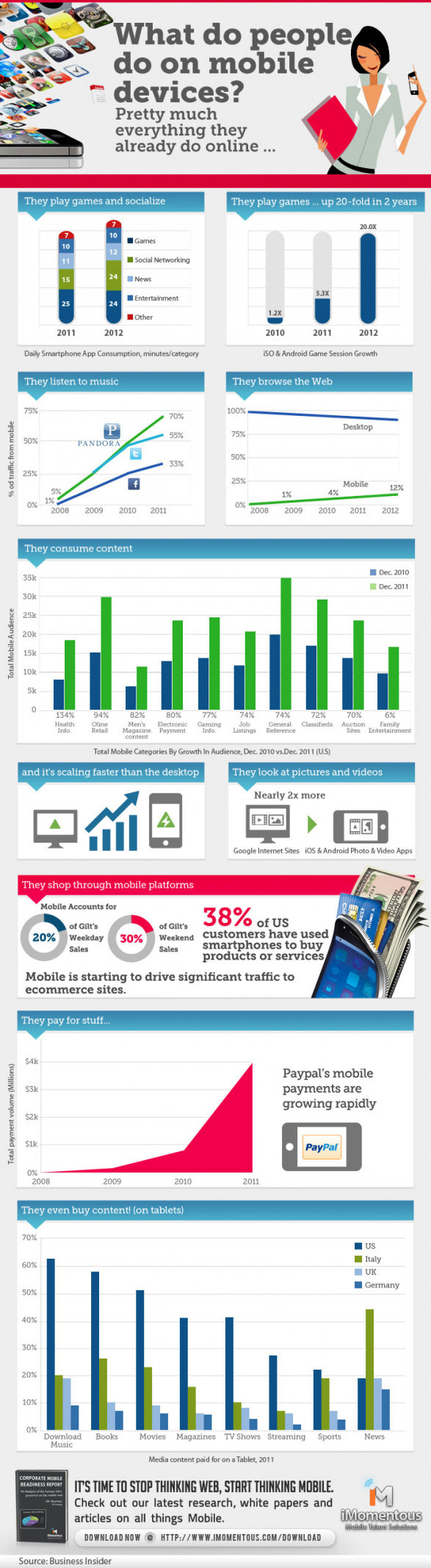 What do people do on mobile devices