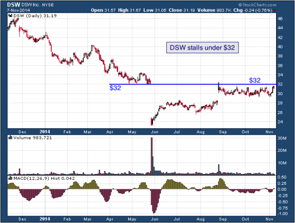 1-year chart of DSQ (NYSE: DSW)