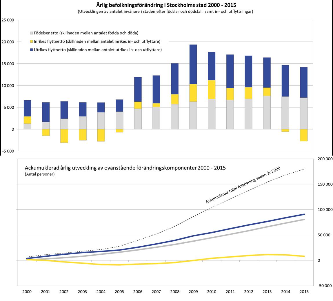 befolkningsforandring_stockholm_2000-2015