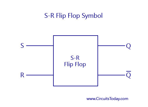 S-R Flip Flop Symbol