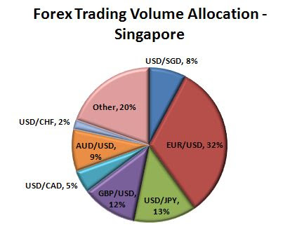 √ The Best and Trusted Forex Brokers Singapore in