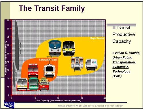 Semi-rapid vs. rapid  transit