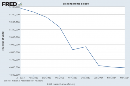 Existing Home Sales Today