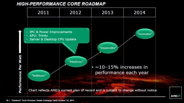 Roadmap microarquitectura AMD