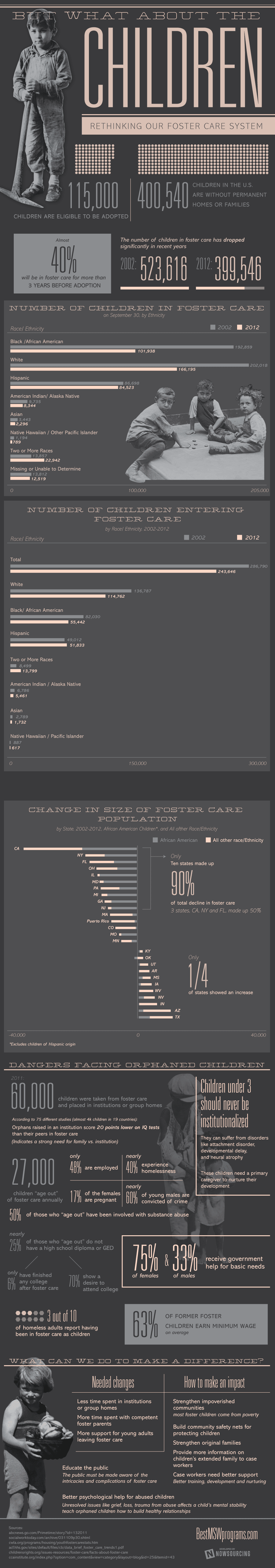 Infographic: But What About the Children?