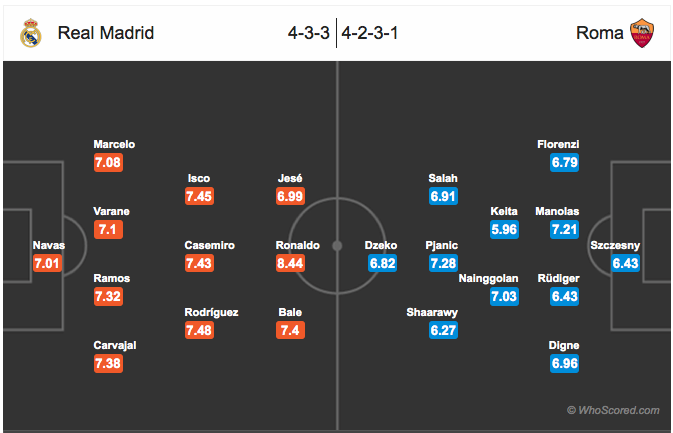 Perkiraan formasi Real Madrid vs AS Roma. Sumber: Whoscored.com