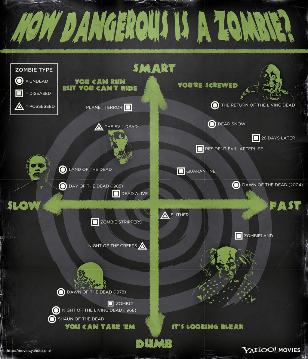 http://l.yimg.com/a/i/mo/zombie_infographic_1024.jpg