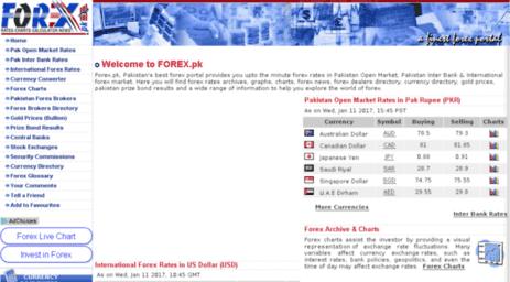 Pk forex open market