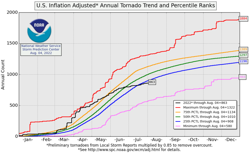 Click to see the larger Daily Tornado Trend Image