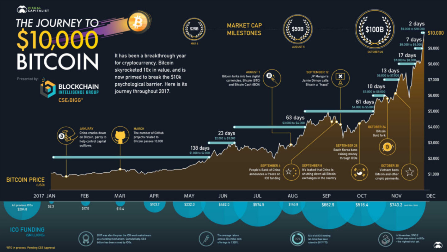 Bitcoin's Journey to $10,000