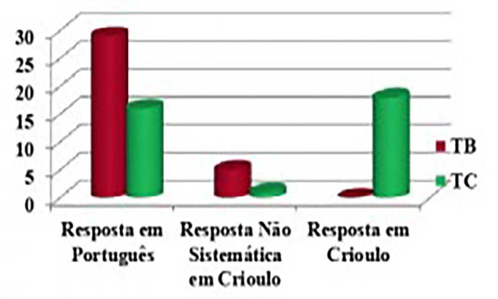 Grafico_reportagem criolo