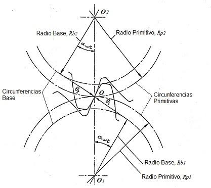 Plano de la sección transversal de una transmisión de engranajes