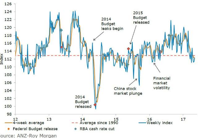 australia-consumer-confidence.png