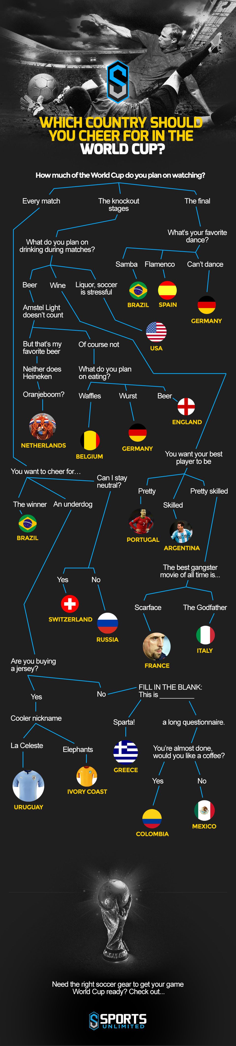 Infographic: Which Country Should You Cheer For In the World Cup #infographic