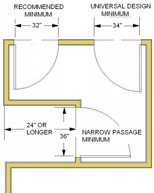 Bathroom Planning Guidelines with Measurements 1 11
