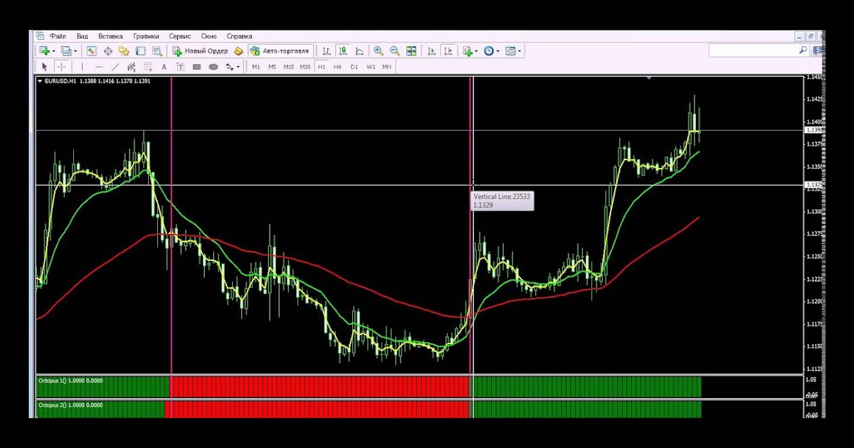 Forex Octopus Indicator for MT4 free download