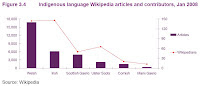 Comparison of indigenous minority language articles and contributors on Wikipedia