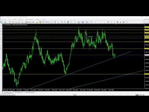 Profundidad del mercado forex