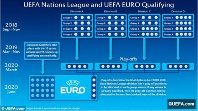 UEFA Nations League explained: How the new European ...