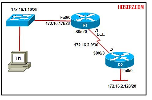 6841462471 c3c5aff030 z ERouting Final Exam CCNA 2 4.0 2012 2013 100%