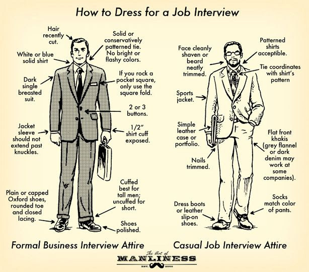 For men, how to dress for a job interview.