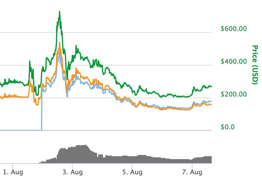 bitcoin usd price live