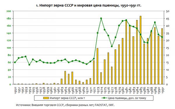 импорт зерна СССР