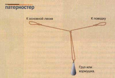 Монтаж фидерной оснастки патерностер