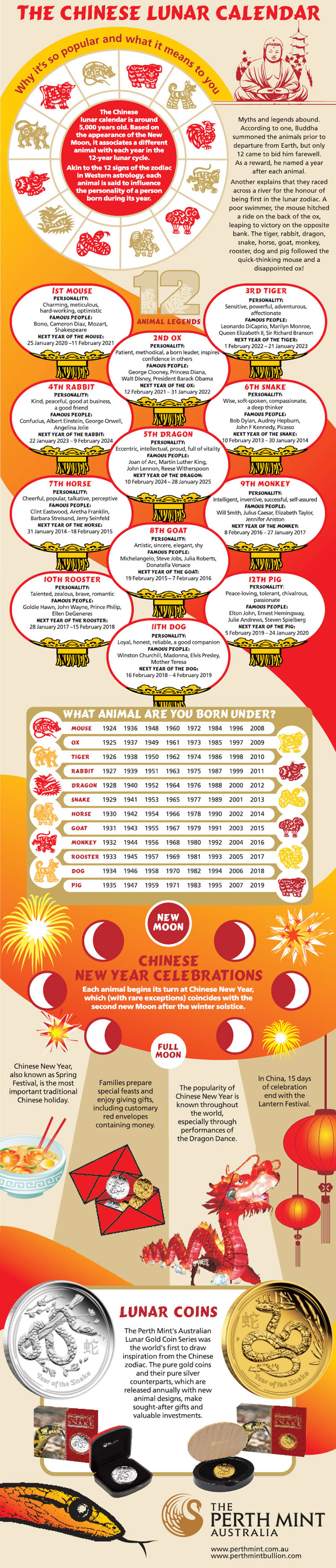 The Chinese Lunar Calendar #infographic