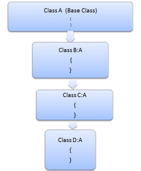 Hierarchical inheritance