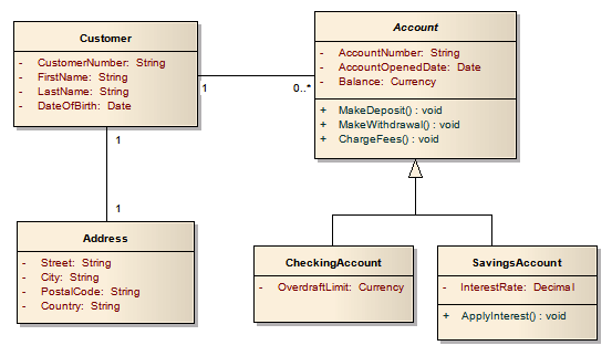 The Domain Model Class Diagram Is Used To - Hanenhuusholli