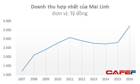 Doanh thu Mai Linh tăng đột biến trong năm 2016 nhờ đầu tư mạnh đội xe