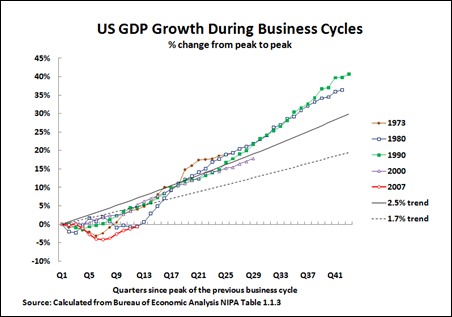 11 01 11 US Recovery during business cycles