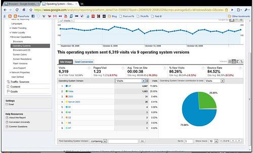 analytics_OS2