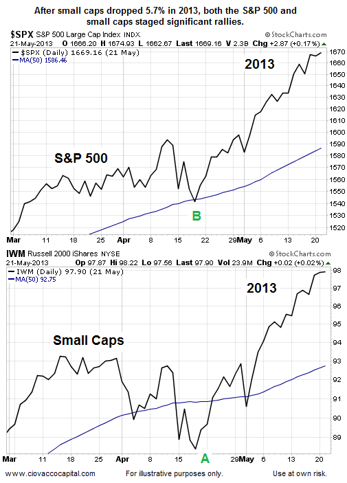 SPX and Small Caps Daily, May 21, 2013