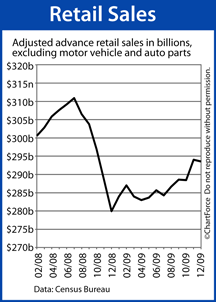 Retail Sales December 2009