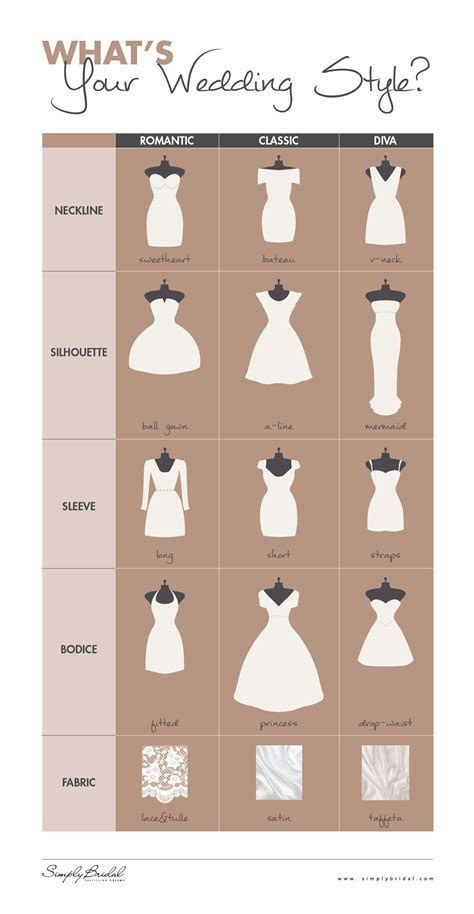 Wedding Gowns: What's Your Wedding Style? (INFOGRAPHIC