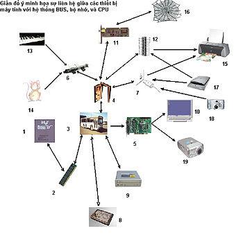 Giản đồ ý gợi nhớ về vai trò của hệ thống I/O và BUS trong máy tính