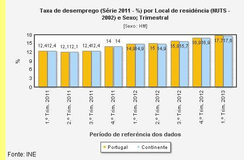 Dados do INE.